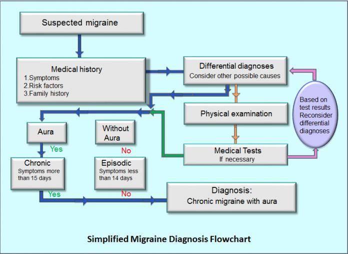 migraine diagnosis type of headache migraine headaches